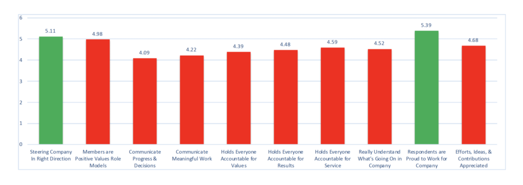 executive team effectiveness bar graph