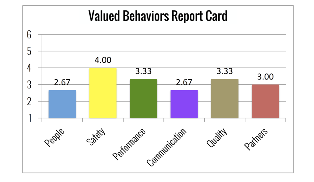 report card bar chart 1